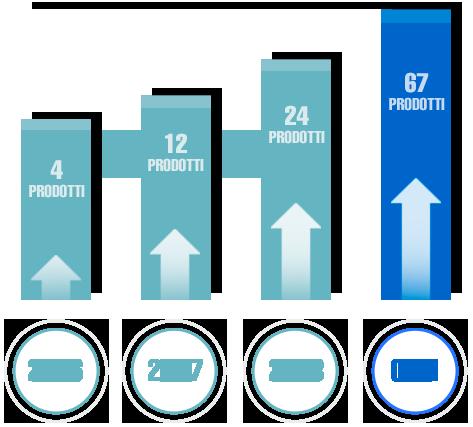 Grafico di crescita dei prodotti